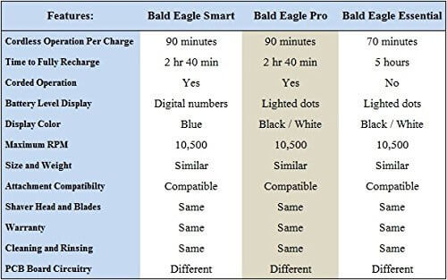 Bald Eagle Model Breakdown