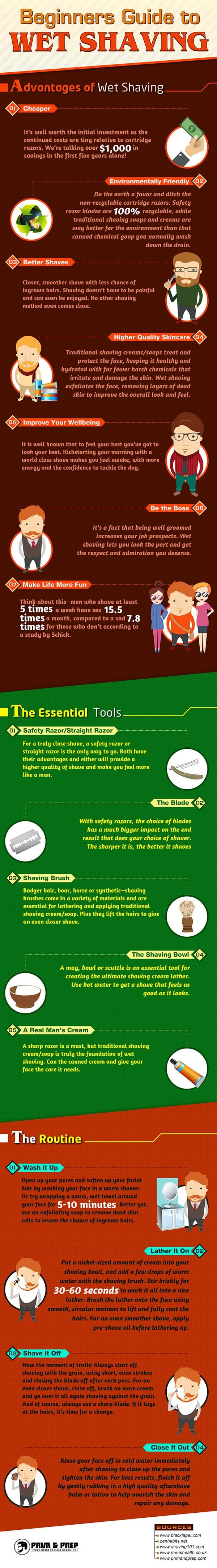 Beginners Guide to Wet Shaving Infographic! (3 Essential Topics) 1