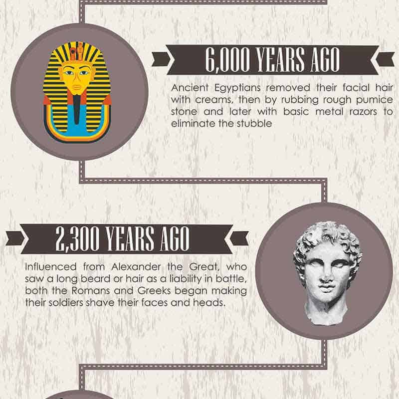 History of Shaving Infographic!