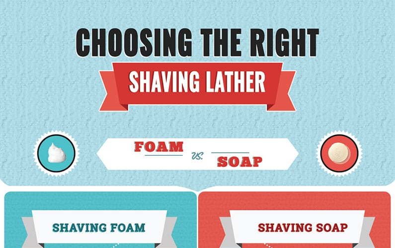 Choosing the Right Shaving Lather Infographic feature image