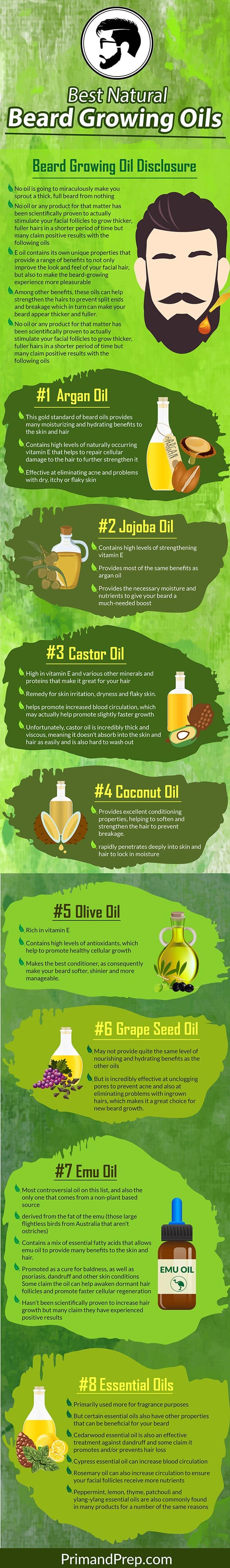 Best Beard Growing Oil Infographic