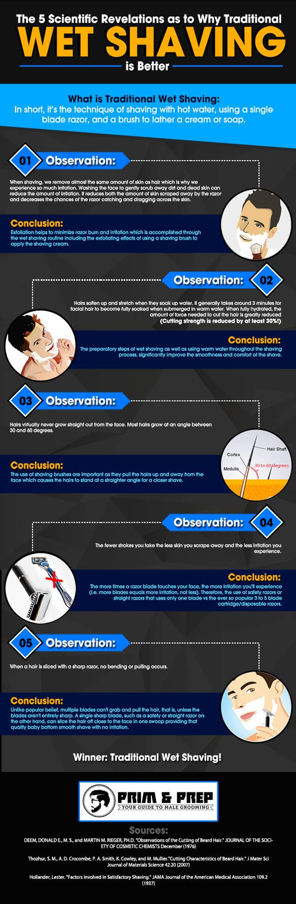 Why Wet shaving is better backed by science infographic