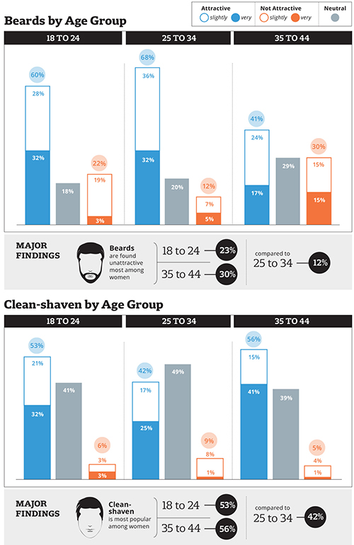 Do women like beards or clean shaven by age group