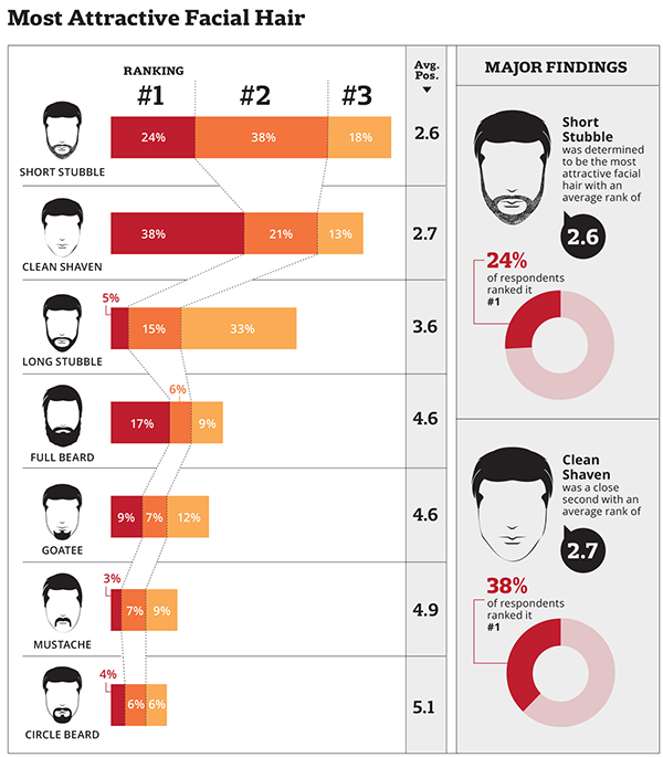 most attractive facial hair survey results