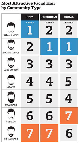 most attractive facial hair by type of community