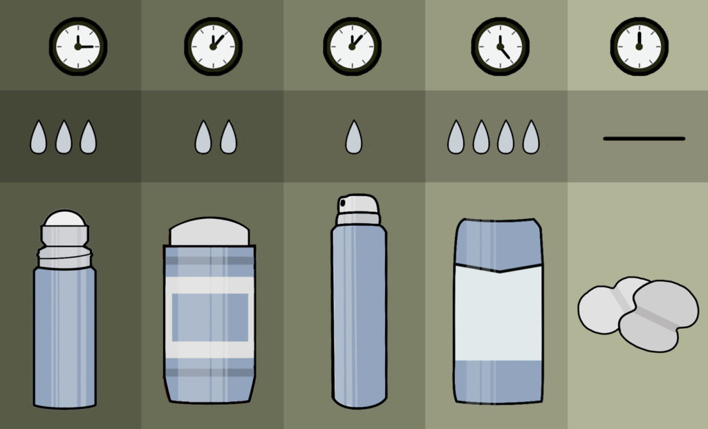 Application Method of antiperspirants