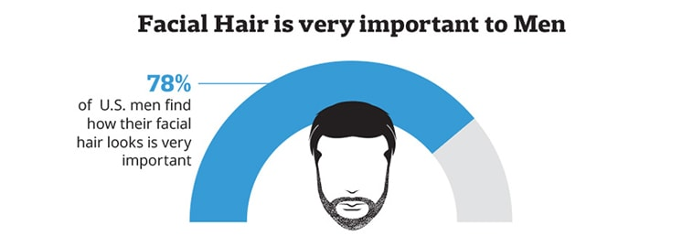 Facial Hair is Important to Men Infograhpic