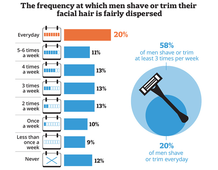 Frequency that men shave infographic