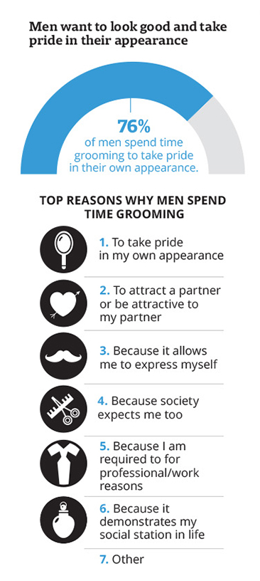 Men Lack Proper Grooming Habits & Knowledge (2019 Survey Results) 2