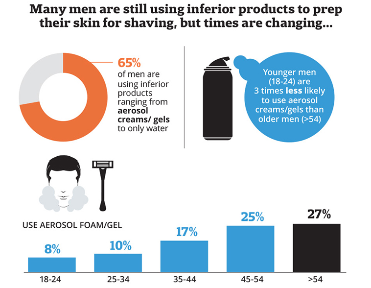 Men are using inferior shaving products