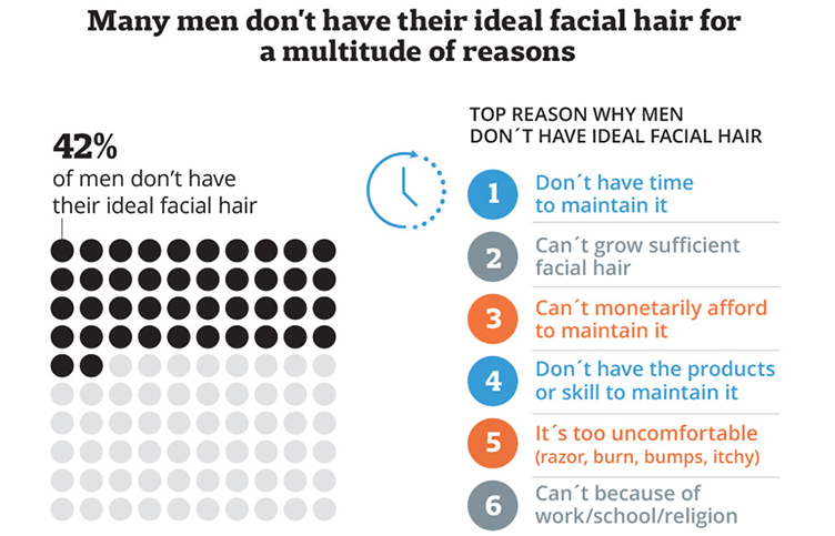 Why men don't have the facial hair they want infographic