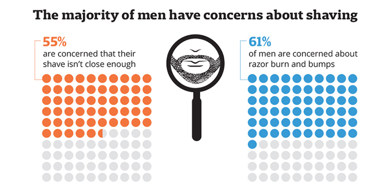 Men have concerns about shaving infographic