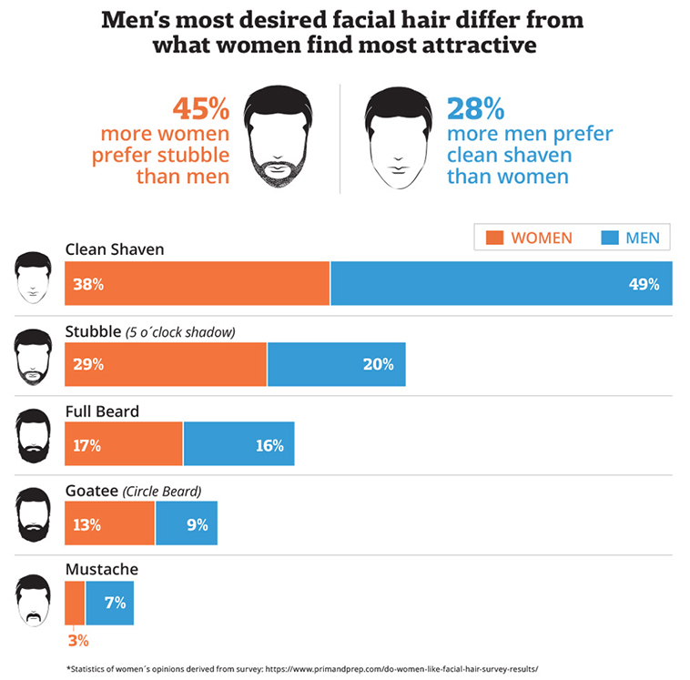 Men want different facial hair than what women find attractive