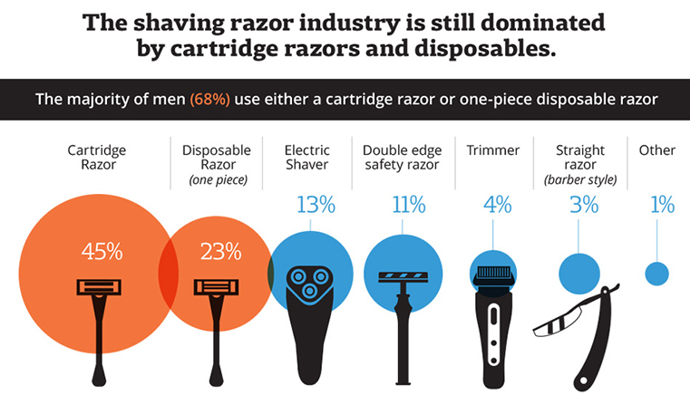 Most Popular Types of Shaving Razors men are using infographic
