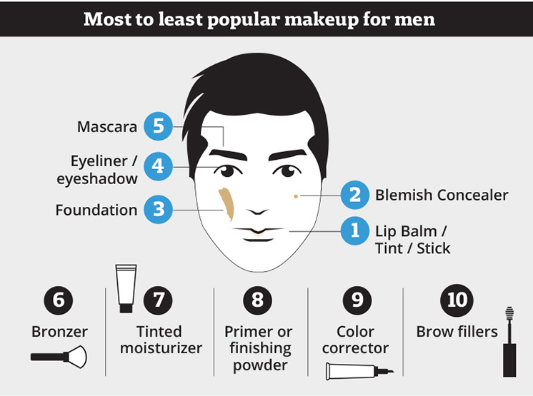 The Changing Views of Men Using Makeup (2019 Survey Results) 3