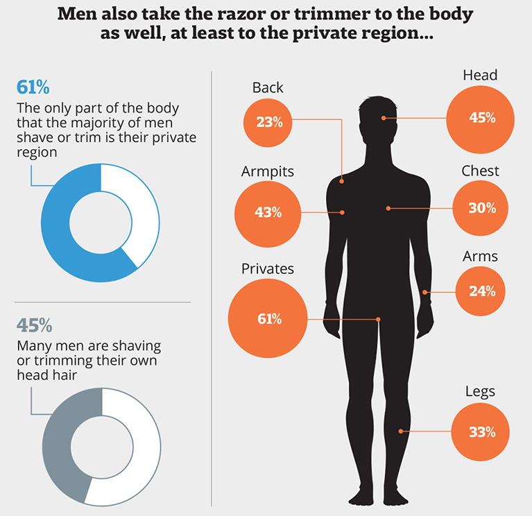 areas of body that men shave or trim infographic