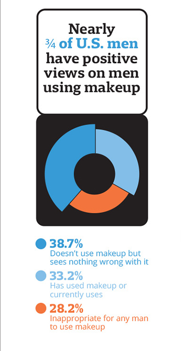 men's positive views on makeup infographic