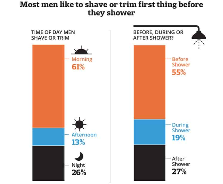 When men shave infographic