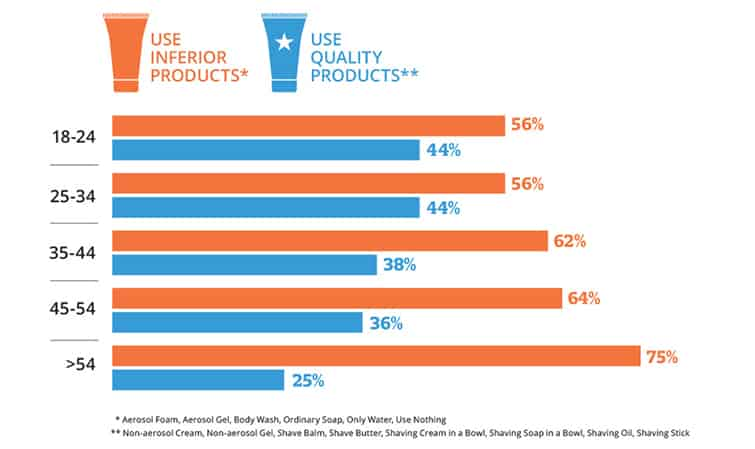 younger men use higher quality shaving products infographic