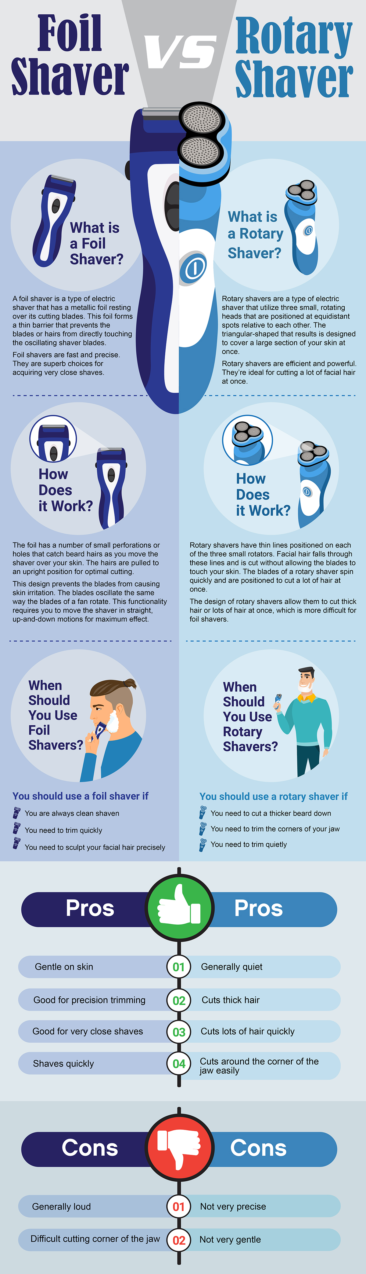Foil vs Rotary Infographic