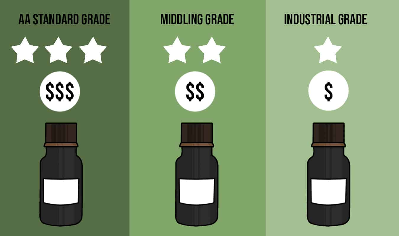 Castor Oil Grade